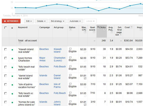 Google AdWords Campaign Management