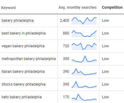 Philadelphia Bakery SEO Keyword Research
