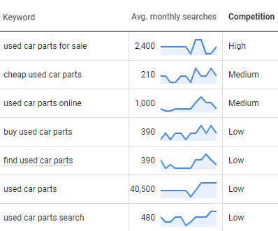 Used Car Parts SEO Keyword Research