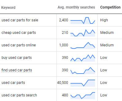 Used Car Parts SEO Keyword Research