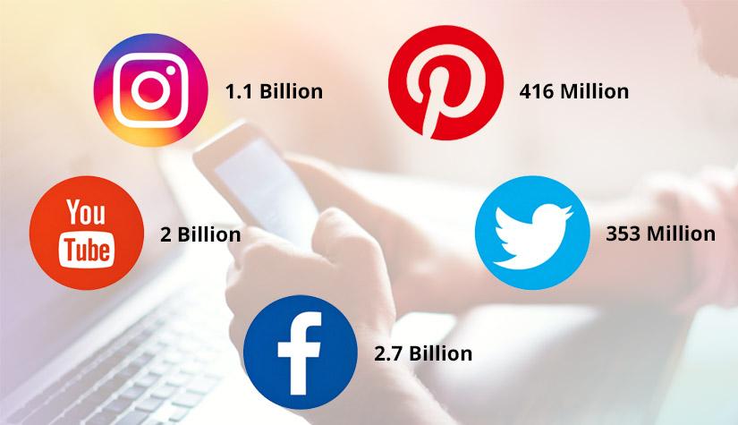 Global Social Media Users by Platform